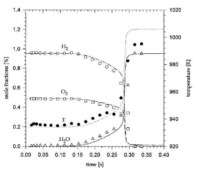 Chemicalexampleshydrogencombustion