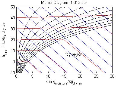 modelica media air moistair psychrometricdata