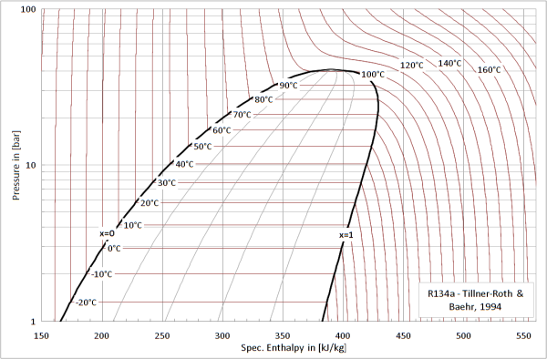how to read pressure enthalpy diagram
