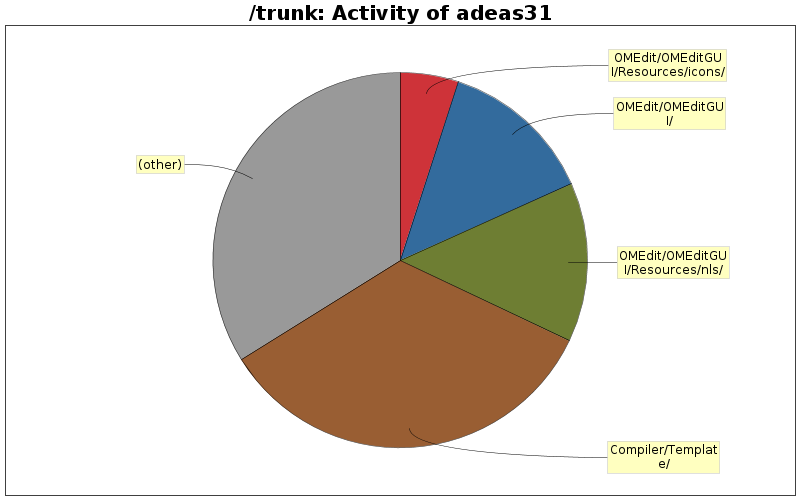 StatSVN - /trunk Developers: adeas31