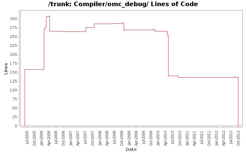 StatSVN - Directory Compiler/omc_debug/