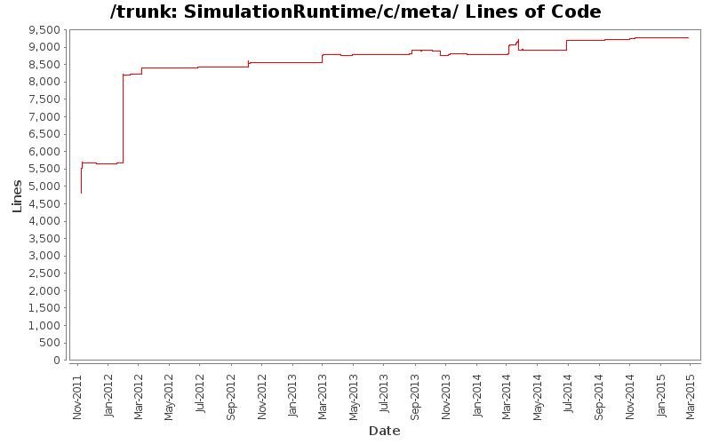 StatSVN - Directory SimulationRuntime/c/meta/